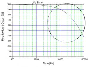 LED Lebensdauerkurve einer P4 von SSL
