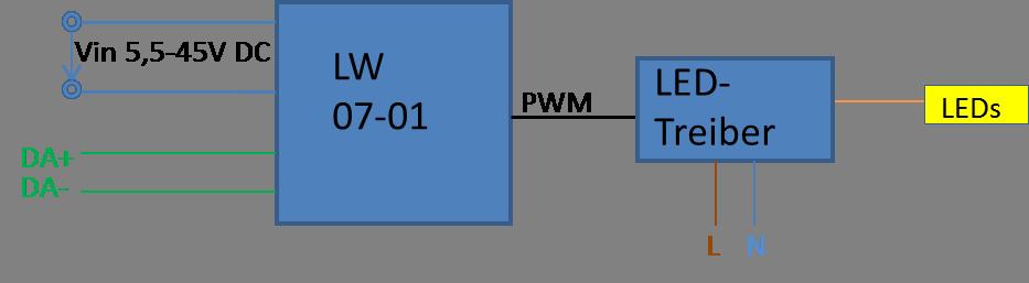DALI Signal in PWM Signal umwandel